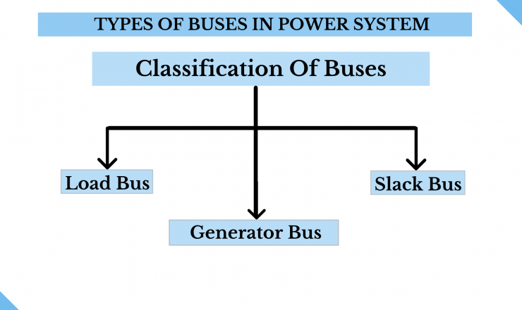 Classification Of Buses